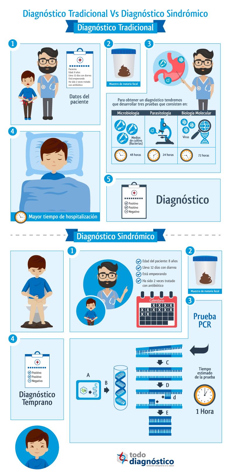 Diferencia entre diagnóstico sindrómico y diagnóstico tradicional