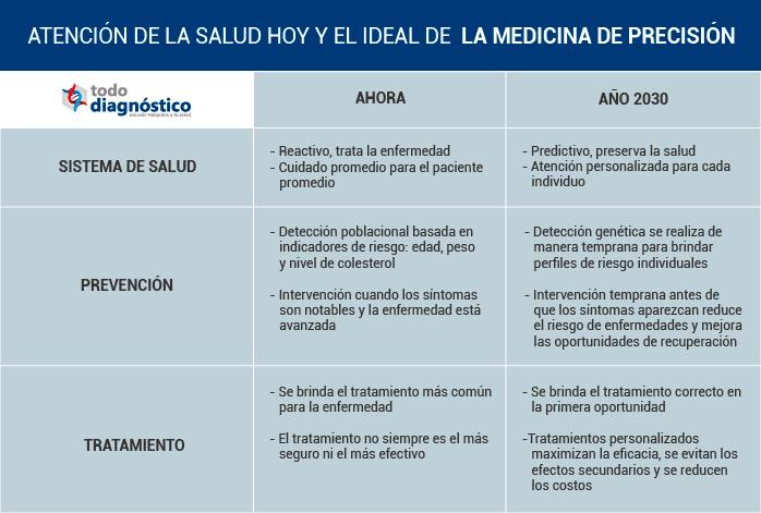 Tabla comparativa de la medicina actual y la atención Ideal de la medicina de precisión