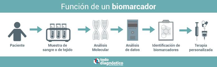 Función de los biomarcadores en el diagnóstico molecular
