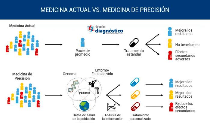 Comparación de la medicina actual y la medicina de precisión