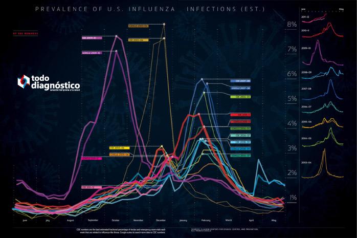 Vigilancia epidemiológica de la influenza a través de búsquedas en internet