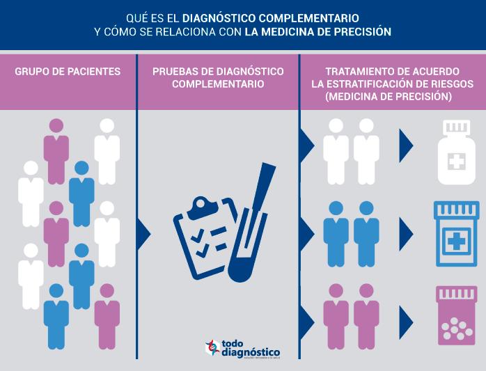 Cuadro: diagnóstico complementario en la medicina de precisión