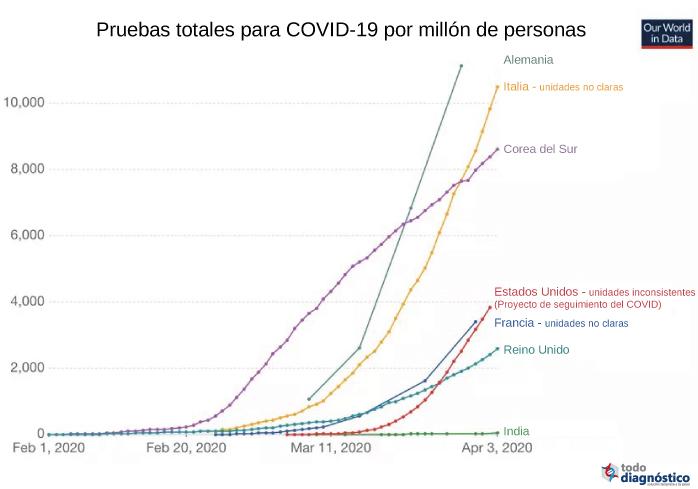 Gráfica de pruebas de Covid-19 por millón de personas por países