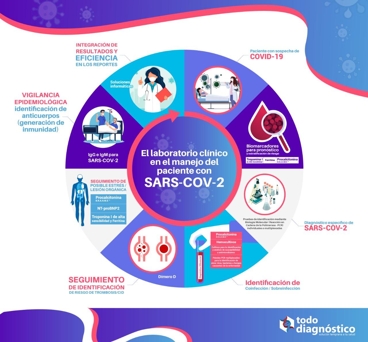 El laboratorio clinico en el manejo del paciente con SARS-CoV-2: biomarcadores y Covid19