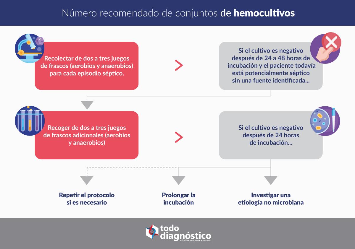 Requisitos para muestras de hemocultivos: número recomendado de conjuntos de hemocultivos